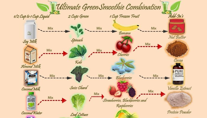 Green Smoothie Combinations