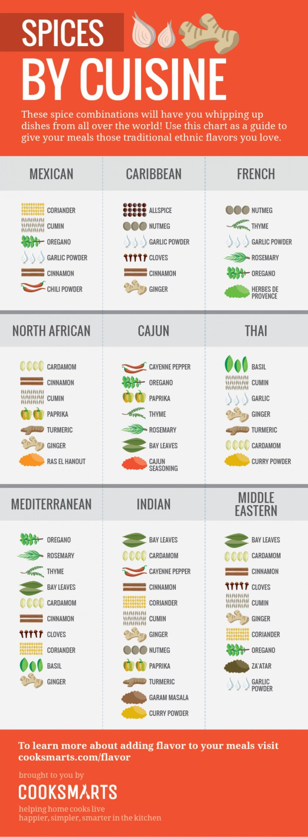 list of common spices pdf
